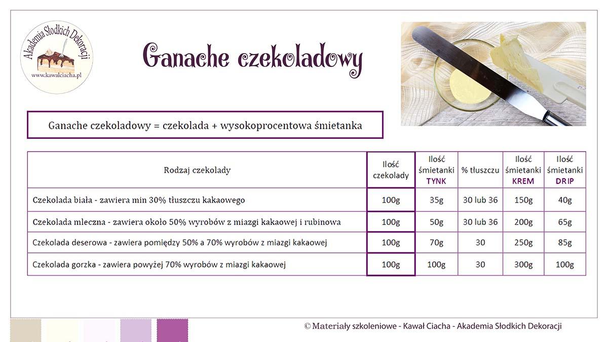 Obrazek: Przepis na ganache czekoladowy - tynk, krem, drip