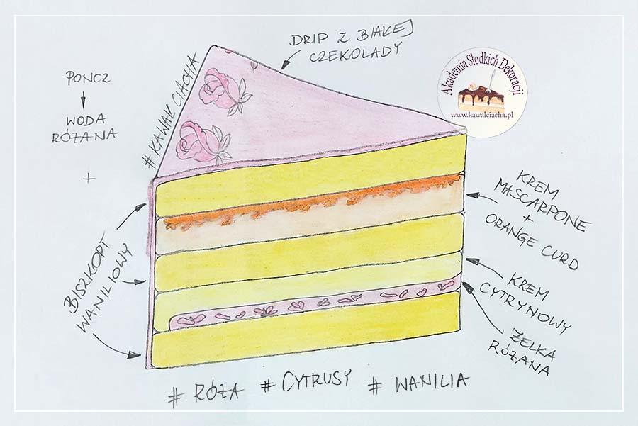 Tort cytrynowo - różany