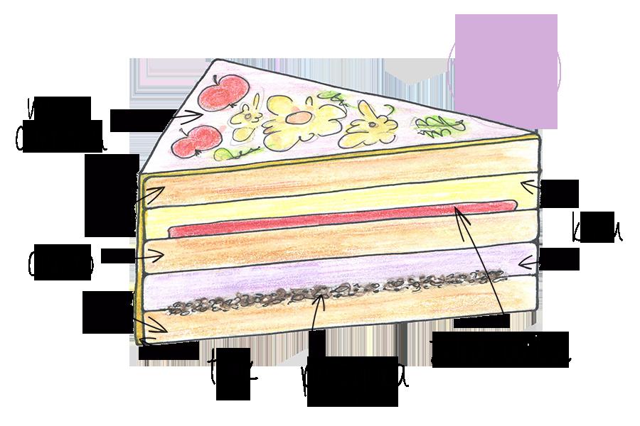 Obrazek: Z czego się składa tort